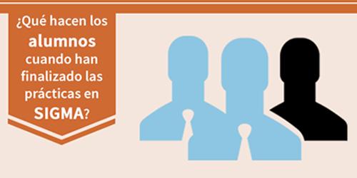 ¿Qué hacen los alumnos cuando han finalizado las prácticas en SIGMA?
