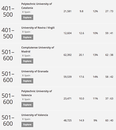 ranking of universities in the world
